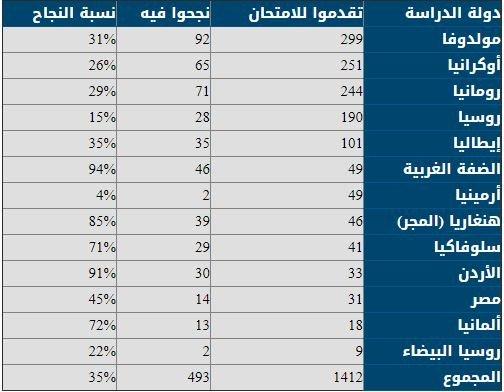 الجامعة تحقق اعلى نسبة نجاح في امتحانات المزاولة لمهنة الطب في الداخل الفلسطيني - جدول الاحصائيات